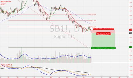 SB1!: Sugar