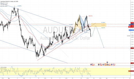 AUDUSD: AUDUSD break of trendline