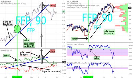FFP: ffp sur euronext