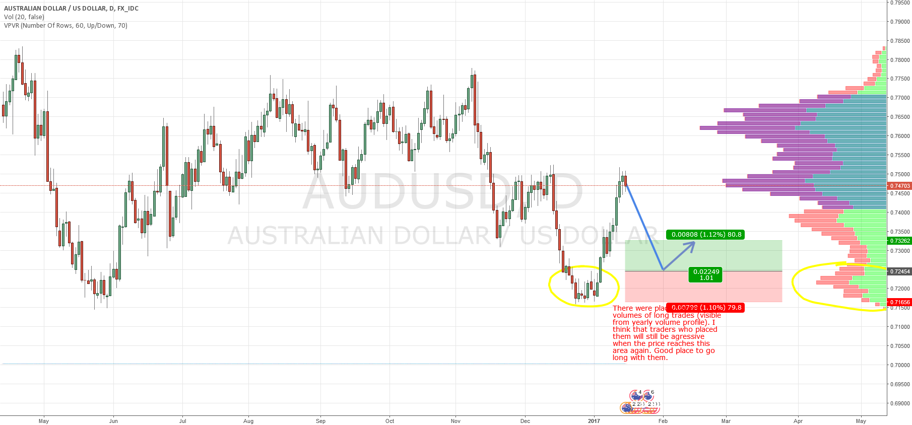 AUD/USD swing based on Market Profile and Price Action