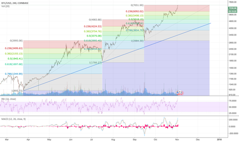 BTCUSD: BTC/USD - Have we reached the peak of this run?