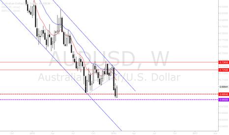 AUDUSD: AUDUSD potential future trades