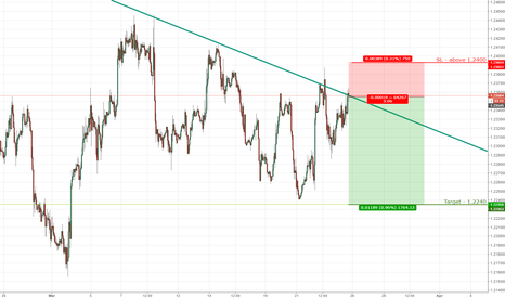 EURUSD: EURUSD potential short opportunity by trend-line on 1hr chart.