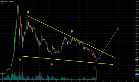 BTCUSD: 2014 Bull Wedge about to break up