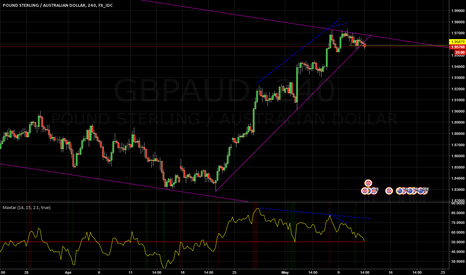 GBPAUD: GBPAUD Short on divergence and broken trendline
