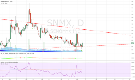 SNMX: I believe SNMX is a buy