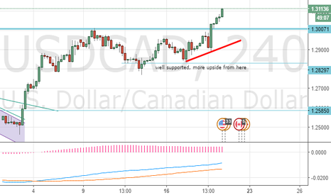 USDCAD: USDCAD, more upside from here.. 19May 8:10am EDT
