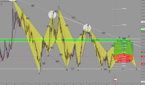 EURAUD: Time to BUY EURAUD? Let's see...