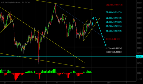 USDCHF: USDCHF looks like downside after a small up movement.
