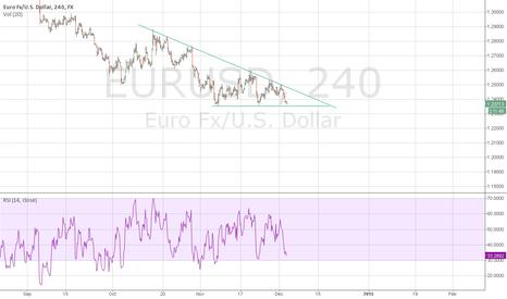 EURUSD: EURUSD, descending triangle formation