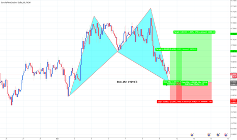 EURNZD: EURNZD Bullish Cypher And Long Opportunity