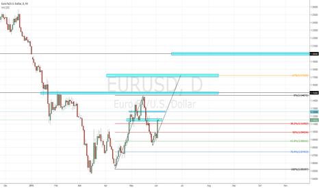 EURUSD: EURUSD - FIB retracement + ABCD pattern