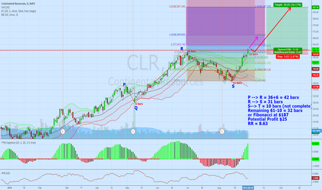 CLR: Update CLR, Long direction with Swing Count