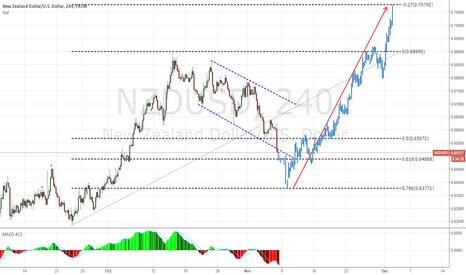 NZDUSD: NZDUSD - some more downside and then a big move up.