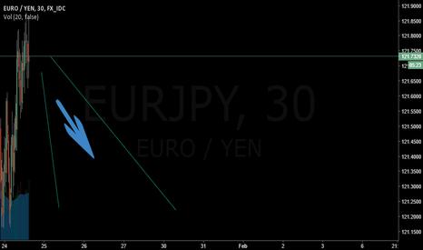 EURJPY: Short on EURJPY