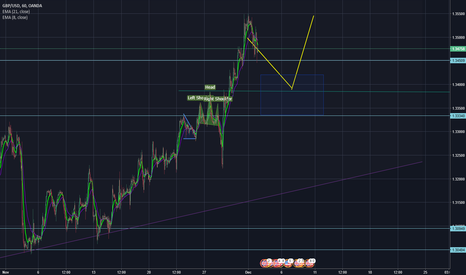 GBPUSD: GBPUSD 50% retracement and Bullish opportunity
