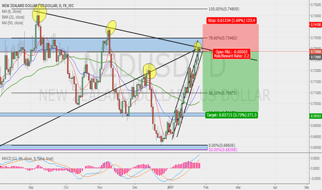 NZDUSD: NZDUSD POSSIBLE SELL!!