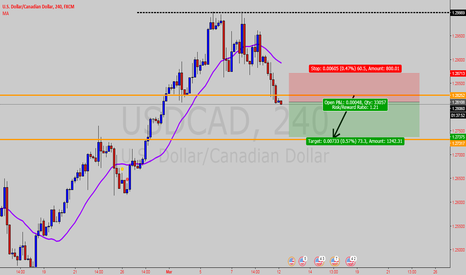 USDCAD: potential short on USD CAD