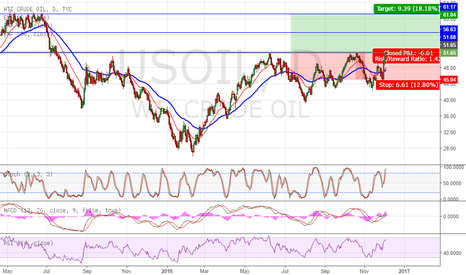 USOIL: USOIL Breakout Strong Resistance - Long