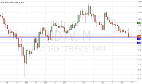 NDTV: NDTV Long on Short term Holding