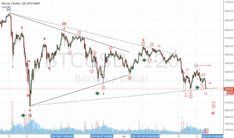 BTCUSD: Have we been fooled for a triangle? Series of 1s & 2s