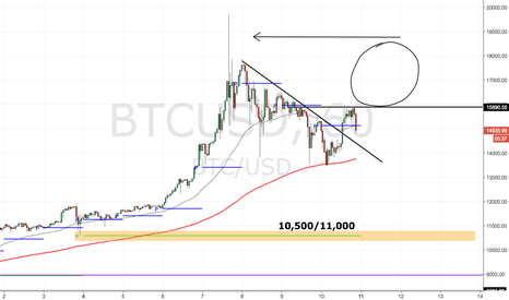 BTCUSD: Ahead of futures coming online