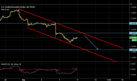 USDCAD: LOOKING FOR SELL SETUP ON 1H