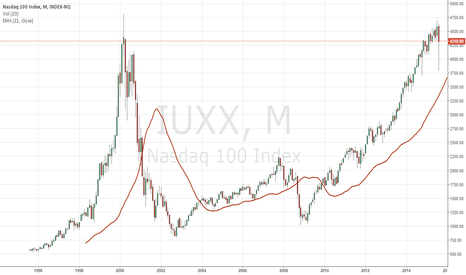 IUXX: Get Ready for another vigorous follow-through rally in NASDAQ100
