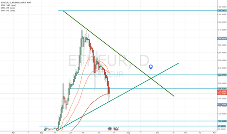 ETHEUR: next for ETH after bloodbath