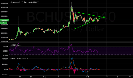 BCHUSD: Bitcoin Cash Buy Idea