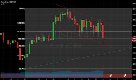 BTCUSD: Time to ride the train to 10k town?