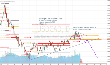 USDCAD: USDCAD Early Signs of Head and Shoulders