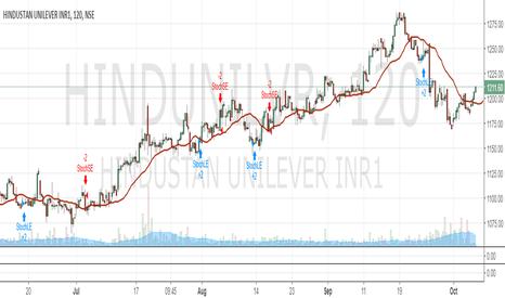 HINDUNILVR: buy HUL for target of 1300 plus