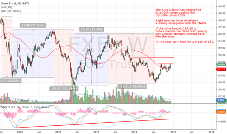 FXE: Euro strenght coming back?