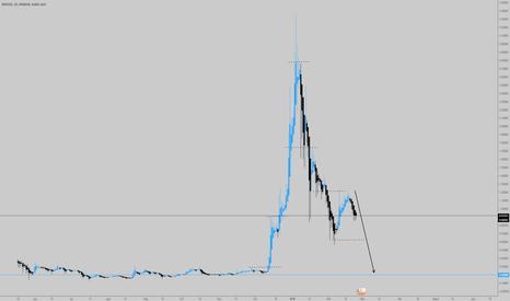 XRPUSD: XRP/USD D1 (Ripple)