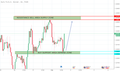 EURUSD: Time Frame Hour 1 - Support Buy Area Demand Zone