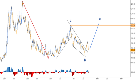 KC1!: LONG SET UP IN COFFEE - DAILY
