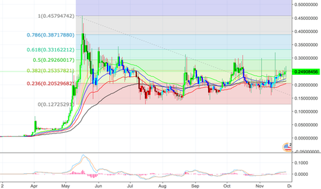 XRPUSD: XRPUSD - Buy if it closes above $0.2531 on the 60 minute chart