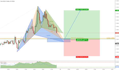 EURUSD: Multiple harmonic patterns completing at daily 618 retracement