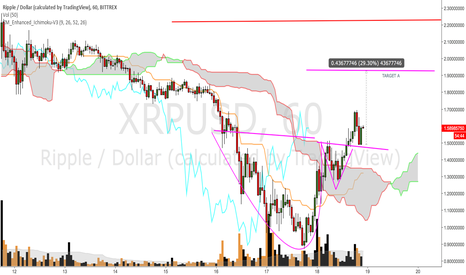 XRPUSD: Cup and handle pattern on XRP