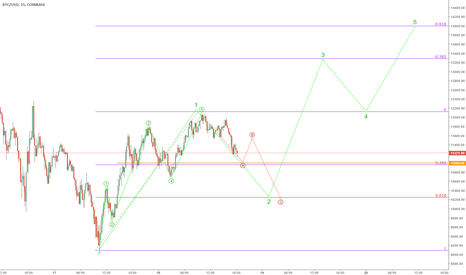 BTCUSD: BTC's possible roadmap to 14k