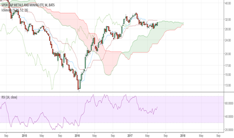 XME: Weekly cloud support could provide a new upward move
