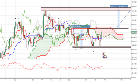 AUDNZD: LOOKING TO LONG AUD/NZD