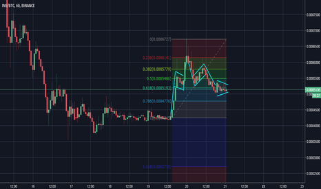 INSBTC: Great long term entry for INS right now