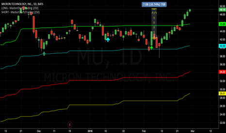 MU: Congrats To Subscribers: Micron Tech Pops Over 16% In Our Favor!