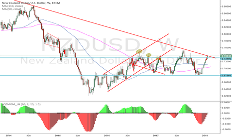 NZDUSD: at strong resistance