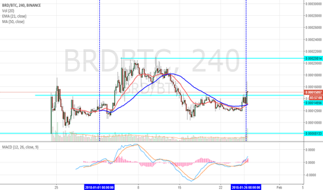 BRDBTC: BREAD BULLISH CROSS OVER
