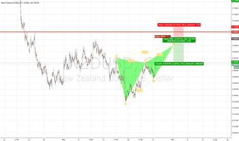 NZDUSD: NZD/USD Bearish Harmonic Pattern