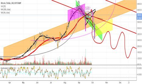 BTCUSD: Responding to bitcoin bulls. Everyone believes in reversal?