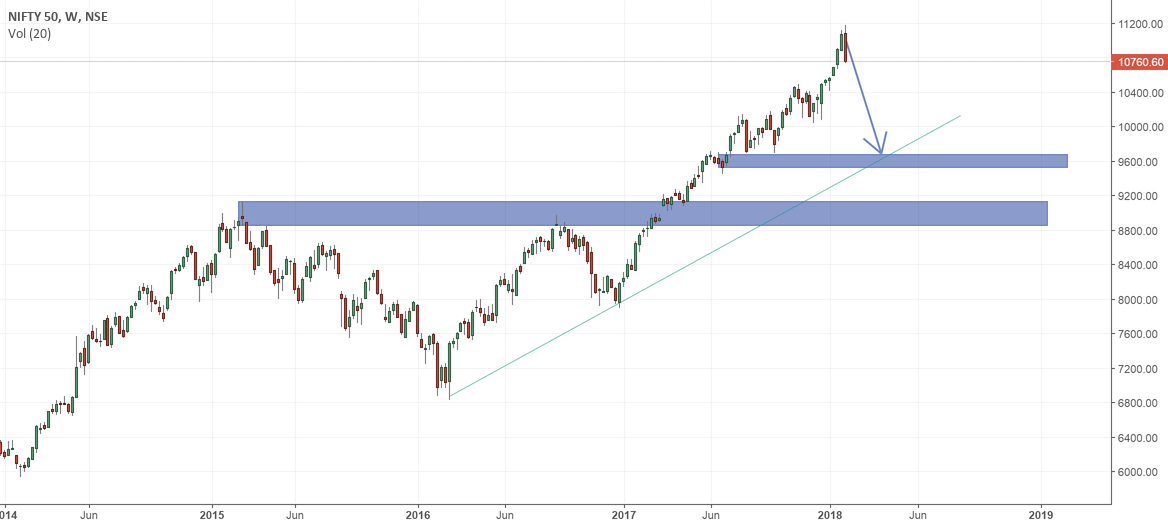 NIFTY consolidation starts. Prepare for next bull leg